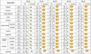 weather forecast in armenia 5 day weather forecast line ecolur