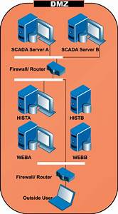 Scada  Business Network Separation  Securing An Integrated