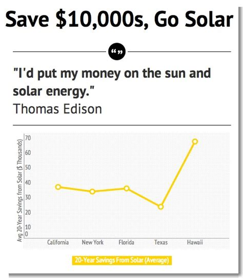 how much do solar panels cost cost of solar cost of