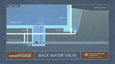 iclr narrated animation backwater valves