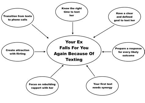 How To Get An Ex Back With Text Messages Exactly What To Say