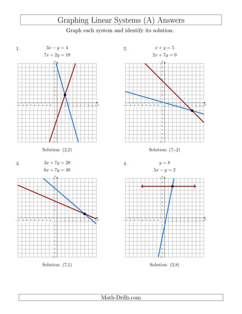 solving systems of linear equations by graphing worksheet solve systems of linear equations by graphing standard a