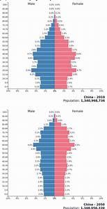 China U0026 39 S Population Pyramid Of 2010 And 2050  Source