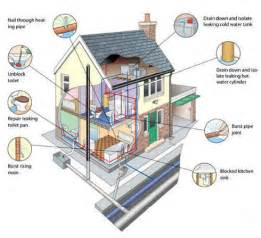 home design diagram plumbers in surrey