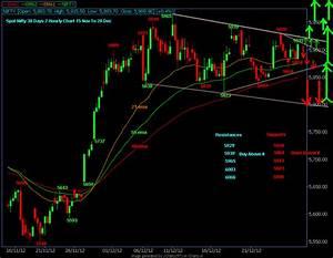 World Stock Market Futures Live Nifty Spot 30 Days 2