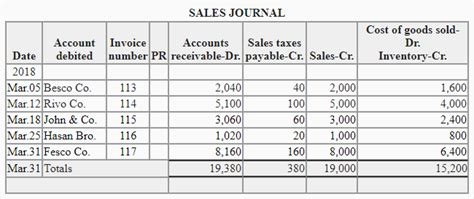 sales journal explanation format  accounting
