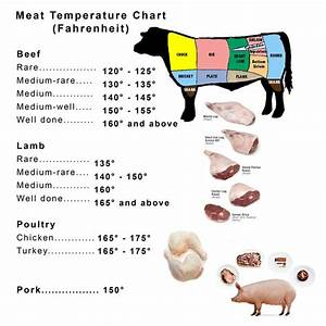 Meat And Poultry Temperature Chart