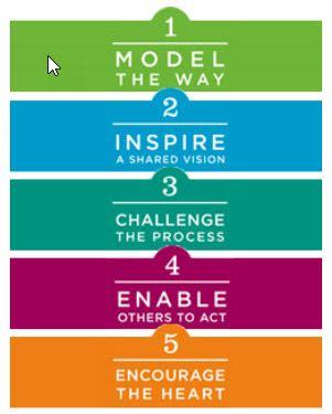 leadership challenge coaching program professional