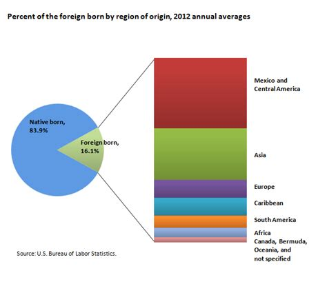 foreign born workers in the u s labor spotlight on statistics u s bureau of labor