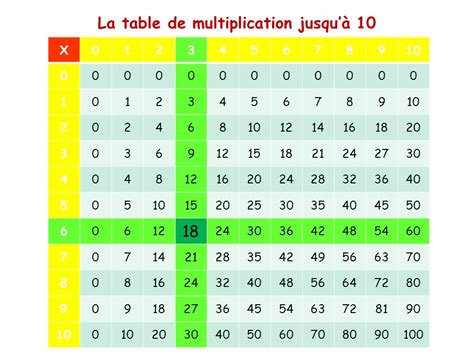 les tables de multiplication ppt t 233 l 233 charger