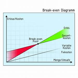Break Even Point Berechnen Formel : deckungsbeitrag erkl rungen beispiele ~ Themetempest.com Abrechnung