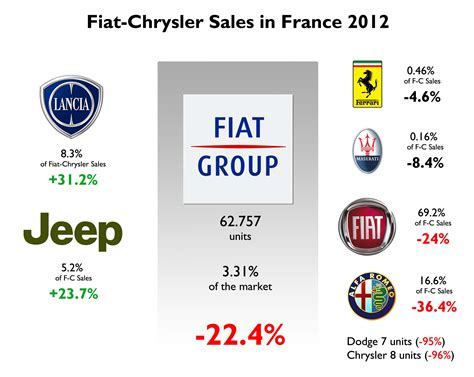 Fiat Owns What Brands by Fiat S Five Year Growth Plan The Auto Industry