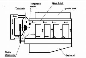Layout Of The Coolant System With Electromagnetic Water