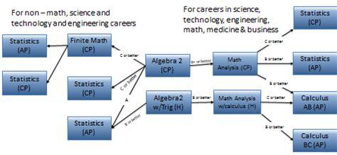 math math sequence flow charts