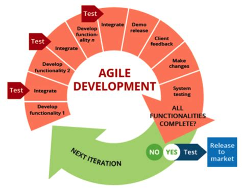tcognitions project execution process outlined    blog