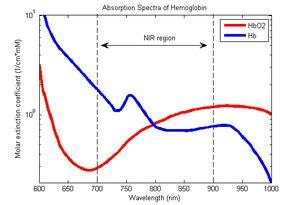Pulse oximetry - Wikipedia