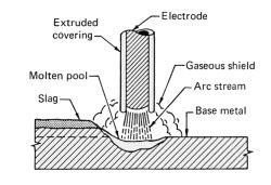 Stick Weld Diagram by Arc Welding Fundamentals