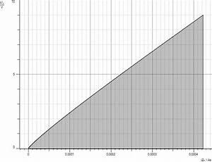 Halbwertzeit Berechnen : entladevorgang kondensator mit modellbildung ~ Themetempest.com Abrechnung