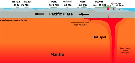 Diagram Of Hotspot by Volcanic Spots Geography