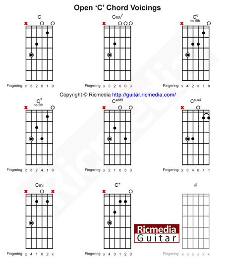 open chord shapes  guitar ricmedia guitar