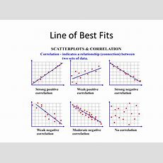 Line Of Best Fit  Ppt Download