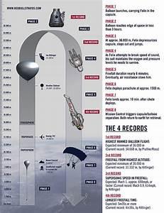 The Tech Behind Felix Baumgartner U0026 39 S Stratospheric Skydive