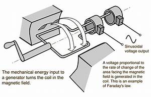How Does An Ac Generator Work And On What Principle