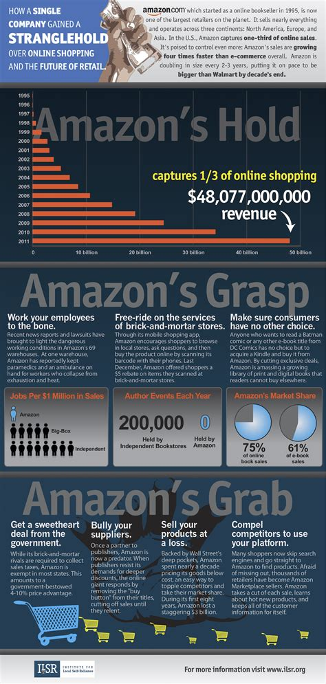 amazon infographic   single company gained