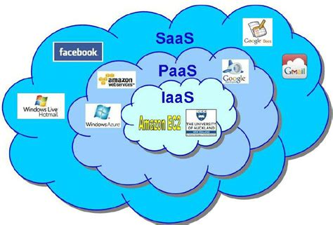 forms  cloud computing saas software   service