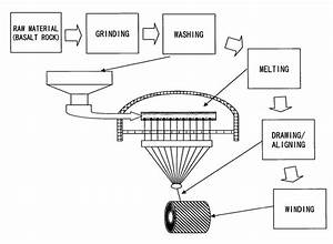 Manufacturing Process Of Basalt Fibres  110