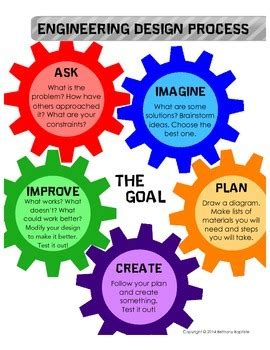 engineering design process engineering design process poster by bethany baptiste tpt