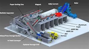Single Stream Recycling Systems  U2013 Texas  Oklahoma