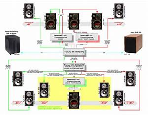 Av Receiver Wiring Diagram Home Theater System Connection