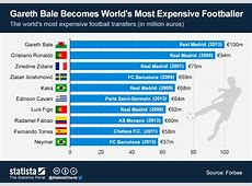 Chart Gareth Bale Becomes World's Most Expensive
