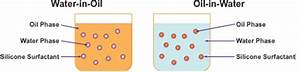 Emulsions - Study Material for IIT JEE | askIITians