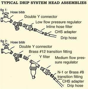 Drip Irrigation Basics Typical