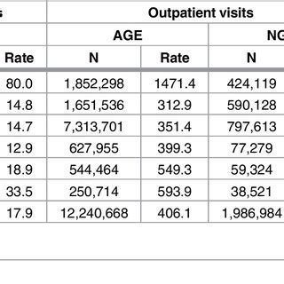 modelling estimates  norovirus disease  patients