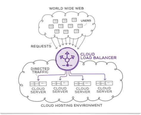 cloud load balancing knowledge base globaldots