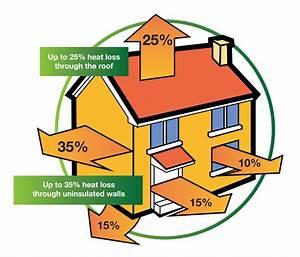 Save Money Use Less Energy