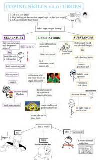 Coping Skills Chart