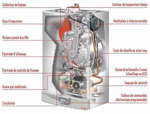 Comment Changer Une Chaudiere A Gaz : chaudiere gaz pour le chauffage et l eau chaude sanitaire ~ Premium-room.com Idées de Décoration