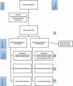 Multicentre Randomised Study Of The Effect And Experience