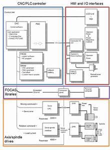 Block Diagram Of Center Lathe Machine