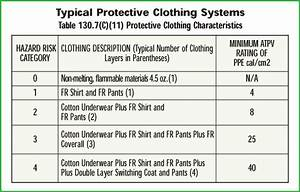 arc flash protection guide With arc flash table