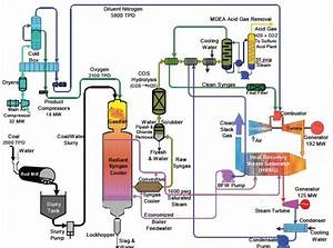 Power Plant Process Flow Diagram  With Images