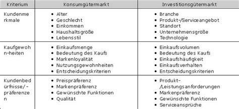 dateikriterien zur kundensegmentierungjpg controllingwiki