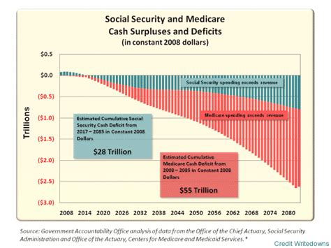chart   day social security  medicare credit