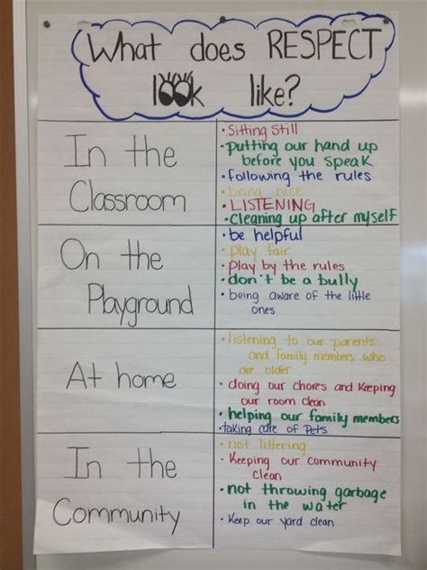 what do preschoolers like what does respect look like chart a school stuff 407