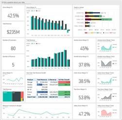 Scorecard Template Excel Customer Profitability Sle For Power Bi Take A Tour Microsoft Power Bi