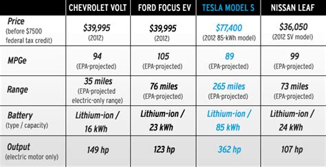 tesla model s epa for 89 mpge 265 mile range with battery car and driver